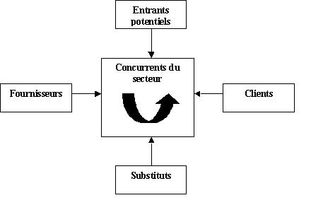 L analyse concurrentielle de porter uncategorized - Forces concurrentielles porter ...